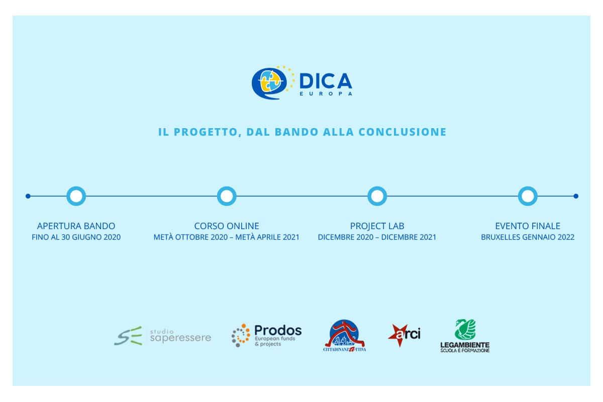 fasi del progetto DICA Europa
