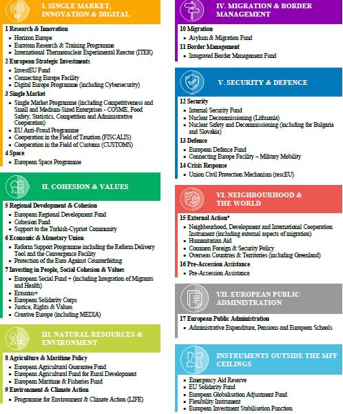 Programma 2021-2027